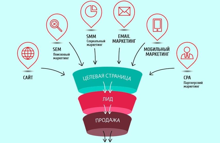 Интернет-маркетинг в Ташкенте Webnow